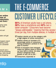 The E-Commerce Customer Lifecycle