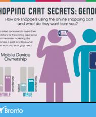 Shopping Cart Secrets: GENDER