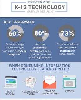 EdWeek Tech Leader Survey Results