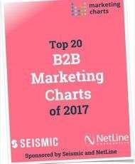 Top 20 B2B Marketing Charts of 2017
