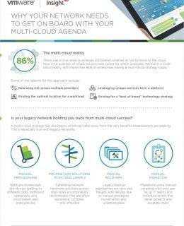 Why Your Network Needs To Get On Board With Your Multi-Cloud Agenda