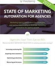 2017 State of Marketing Automation Research Infographic