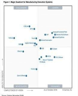 Dassault Systèmes is Again Recognized as a LEADER in the 2018 Gartner Magic Quadrant for MES Report