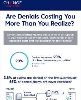 Are Denials Costing You More Than You Realize?