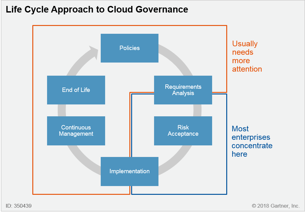 350439 0002 - Gartner Report: Clouds Are Secure, Are You Using Them Securely?